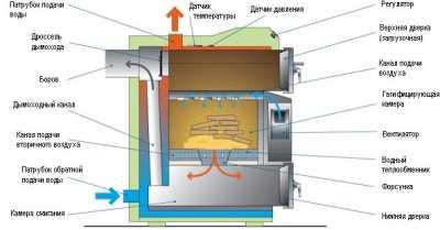 Особенности различных котлов на твердом топливе