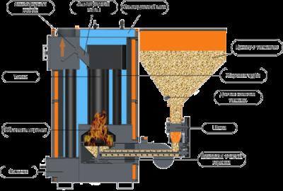 Пеллетные котлы – автоматизировать систему отопления