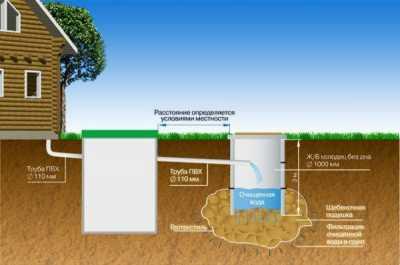 Особенности внутреннего водопровода и канализации